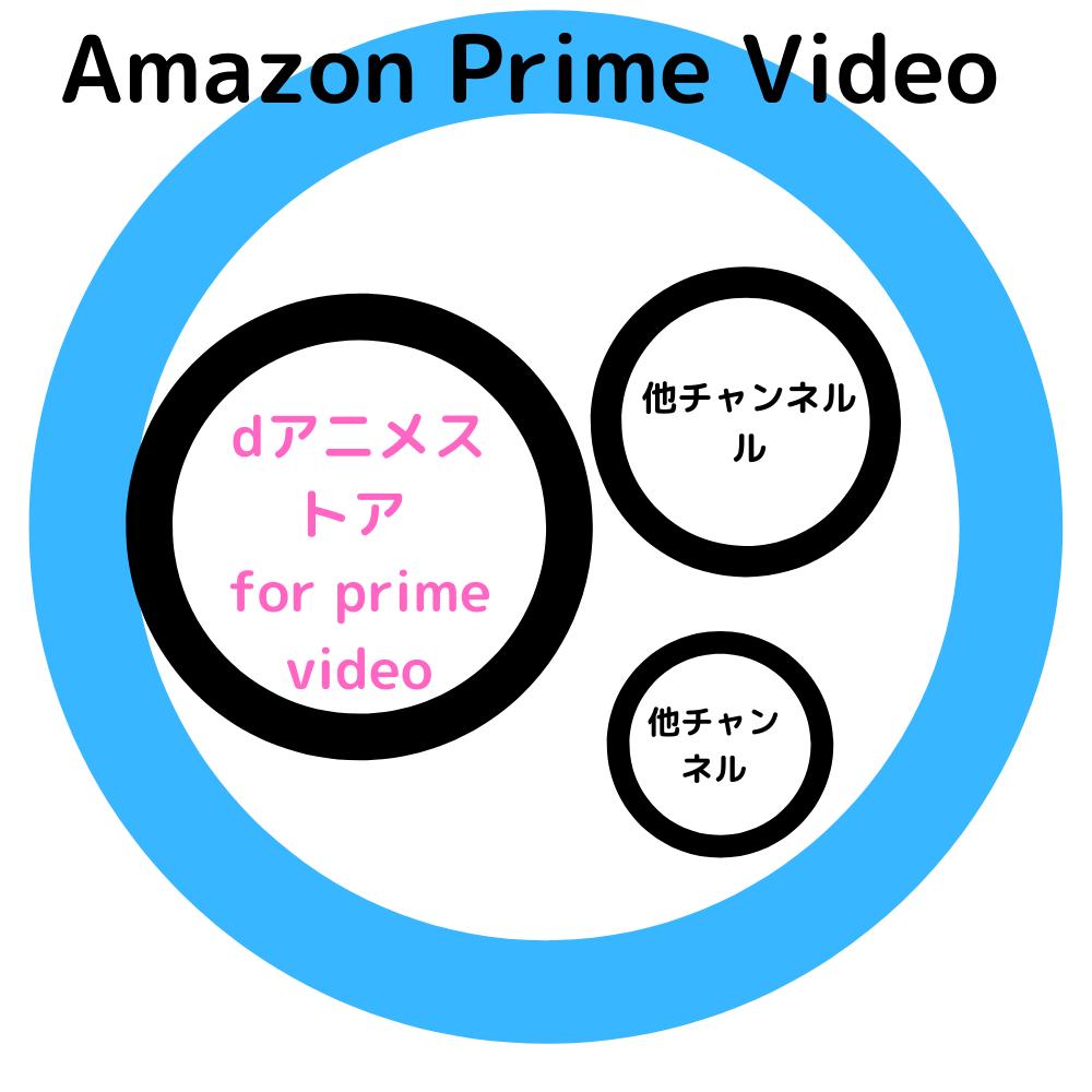 Amazon Prime Video 説明画像