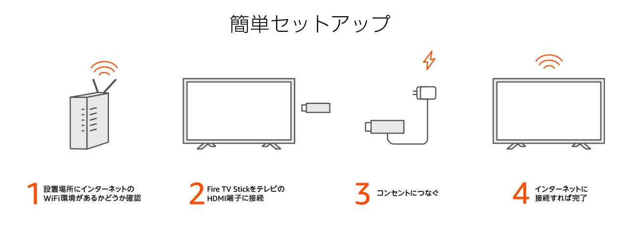 fire tv stickの設定方法