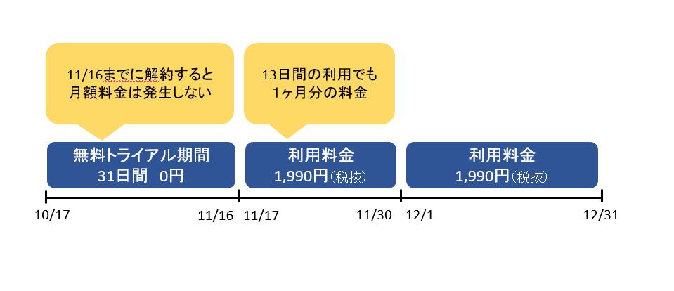 U-NEXT 料金 日割り