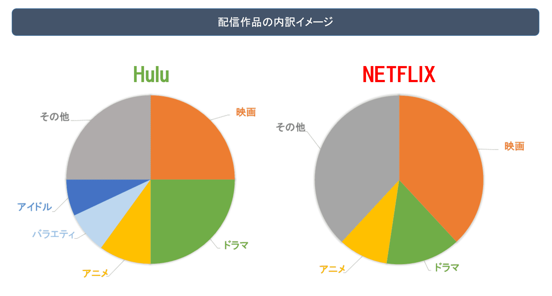 HuluとNetflix配信作品の内訳 図解