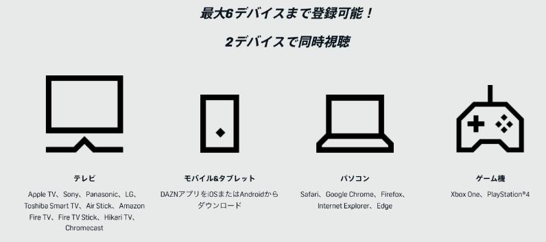 DAZNデバイスの登録数と同時視聴の説明画像
