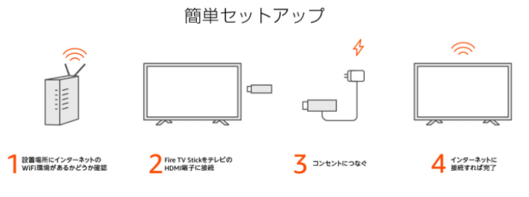 Fire TV Stickの設定方法画像