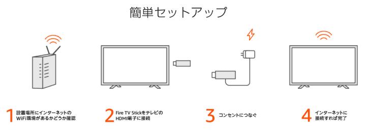 Fire TV Stick設定方法
