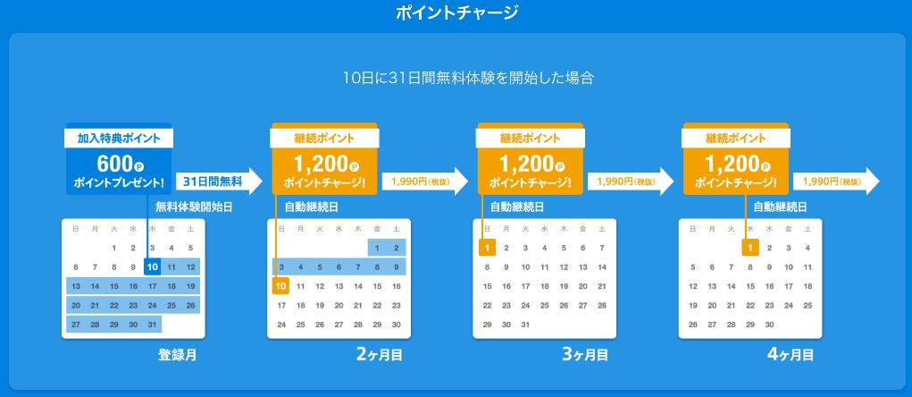 U-NEXTポイント付与日の説明画像
