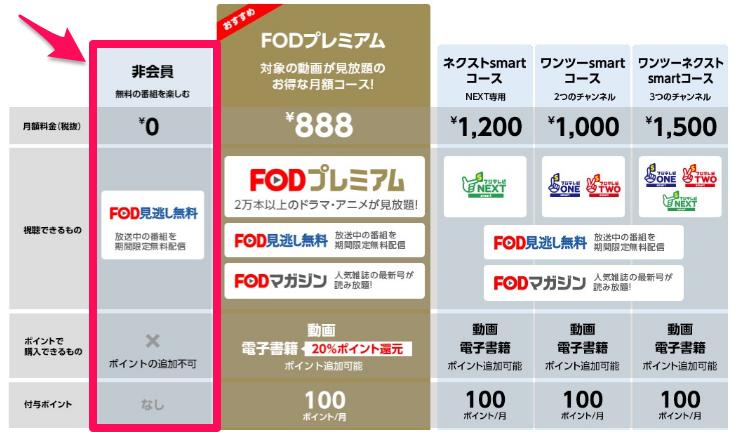 FOD5つのコースの説明画像