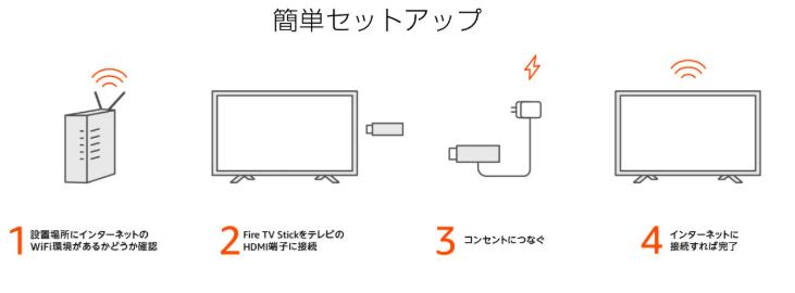 Fire TV Stick4Kテレビへの接続方法と視聴する方法の手順を説明した画像