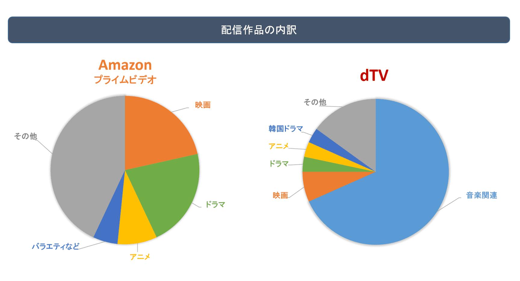 dTVとアマプラ配信作品の内訳 図解