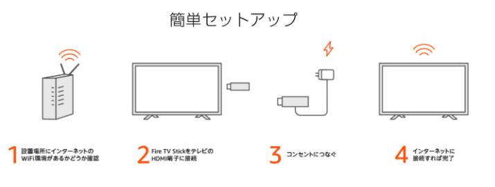 Fire TV Stick設定手順