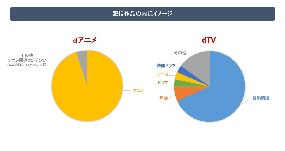 dTVとdアニメストアの動画コンテンツ割合 図解